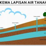 Apa itu Akuifer dan Air Tanah? – Pengertian